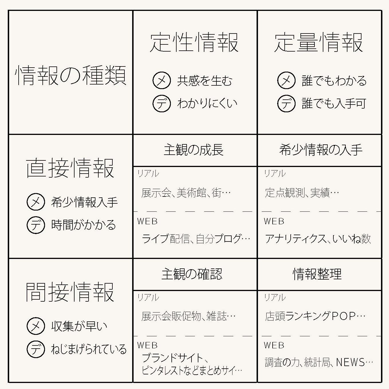 4目情報情報図